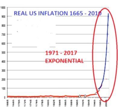 amerikanskaya inflyaciya s 1665 po 2000 god - Выживет только 5% из вас - кто поставит против СТАДА | Куда вложить деньги