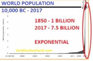 график мирового населения