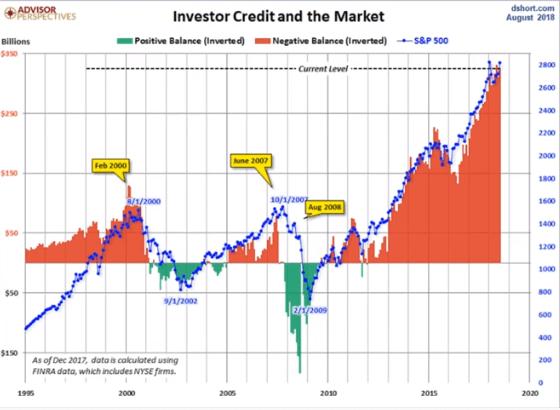 Investor Credit and the Market - Этот финансовый кризис будет жесточайшим в истории