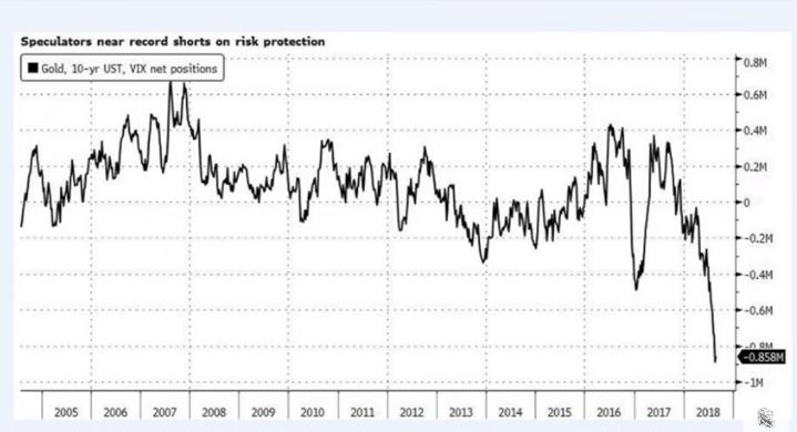 Speculators near record shorts on risk protection - Этот финансовый кризис будет жесточайшим в истории