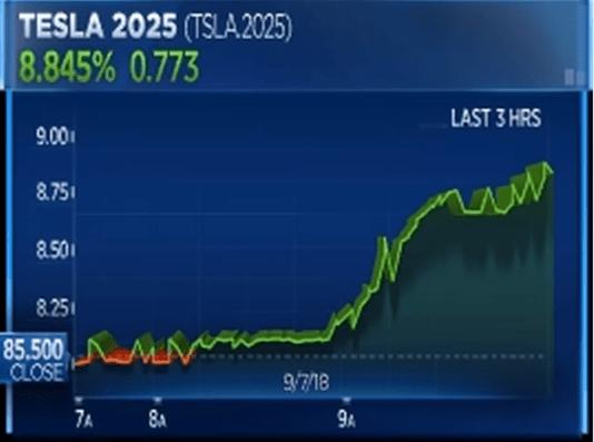 Tesla - Этот финансовый кризис будет жесточайшим в истории