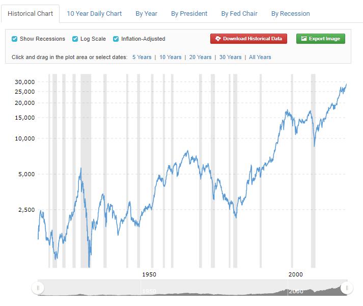 Dow Jones Industrial - Угроза: коллапс экономики и крах рынков. Безумие РЕПО зашкаливает.