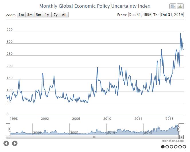 Economic Policy Uncertainty Index - Коронавирус: рецессия, обвал рынков и коллапс мировой экономики. Черный лебедь.